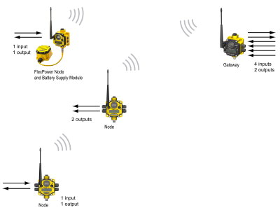 DX80 Simple Network